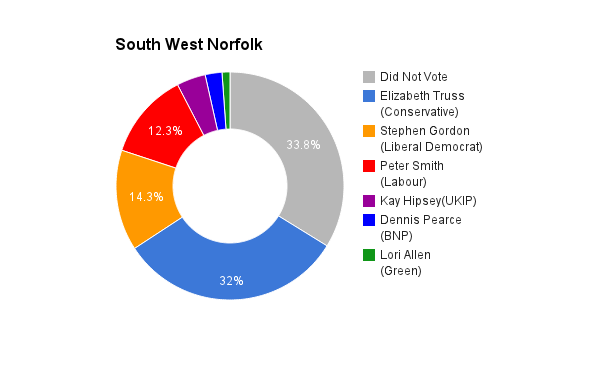 South West Norfolk