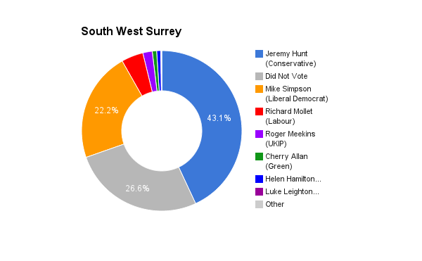 South West Surrey