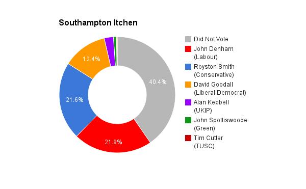 Southampton Itchen