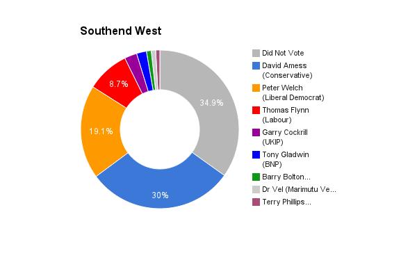 Southend West