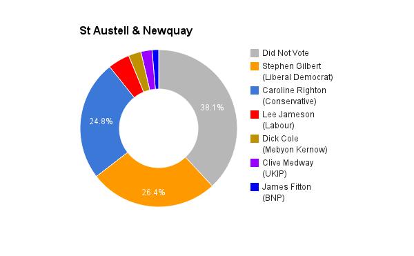 St Austell _ Newquay