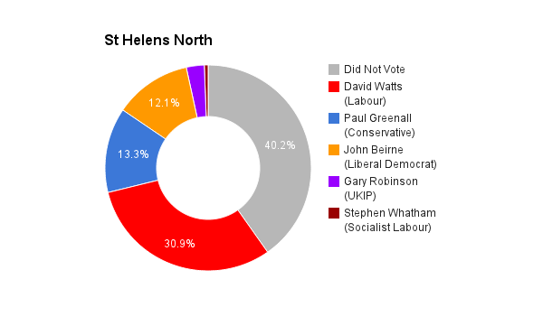 St Helens North