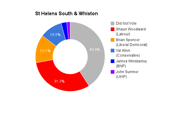 St Helens South _ Whiston