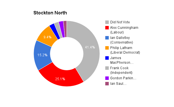 Stockton North
