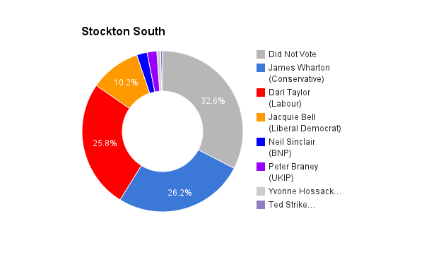 Stockton South