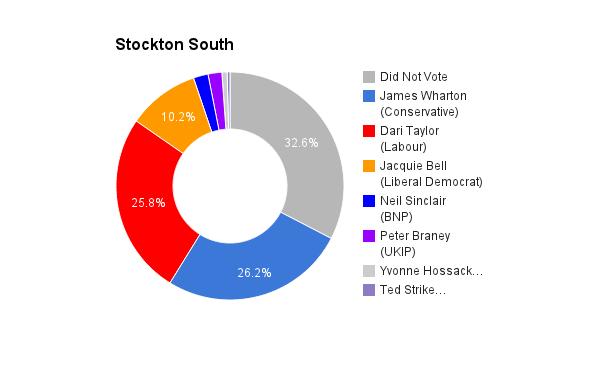 Stockton South