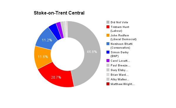 Stoke-on-Trent Central