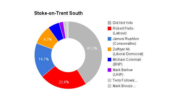 Stoke-on-Trent South