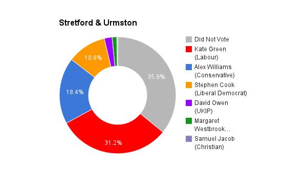 Stretford _ Urmston