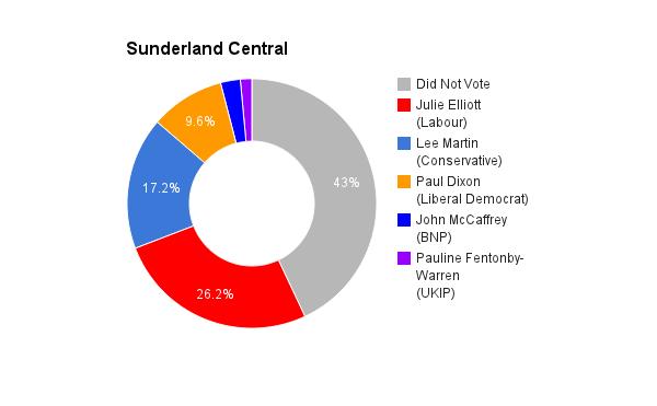 Sunderland Central