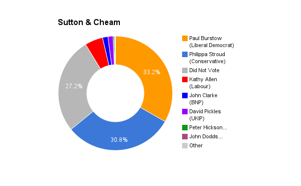 Sutton _ Cheam