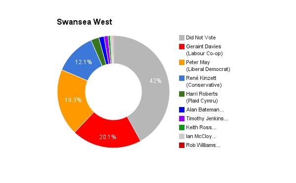 Swansea West