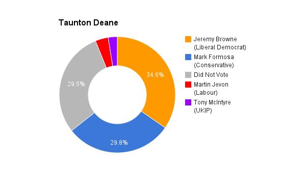 Taunton Deane
