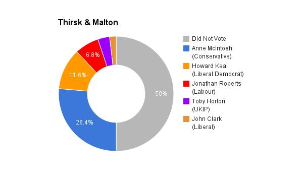 Thirsk _ Malton