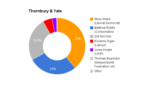Thornbury _ Yate