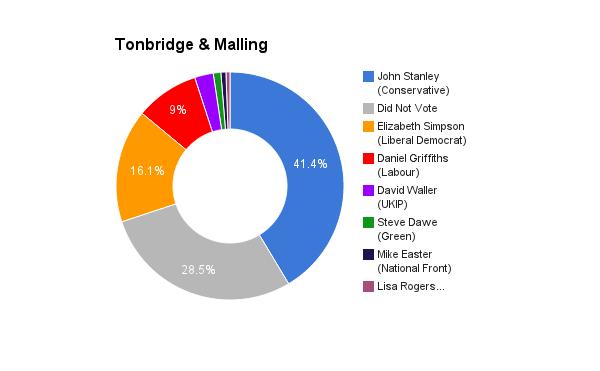 Tonbridge _ Malling