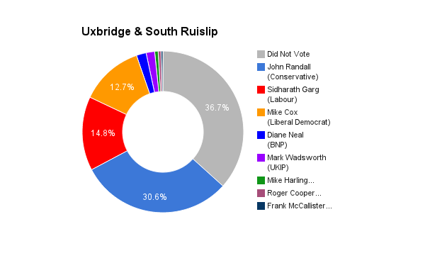 Uxbridge _ South Ruislip