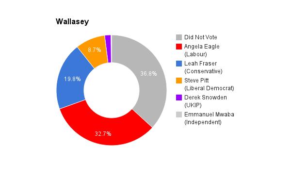 Wallasey