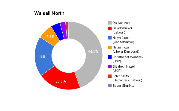 Walsall North