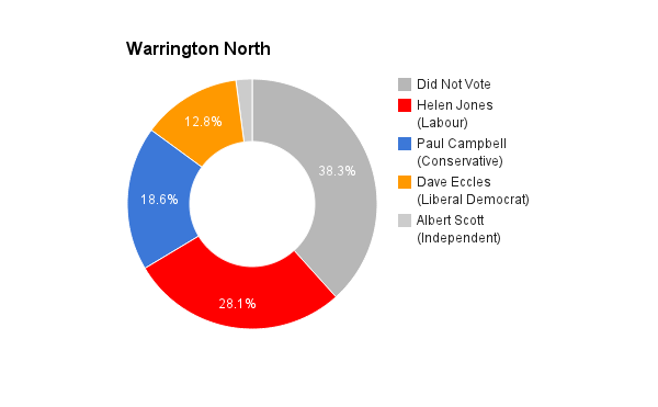 Warrington North