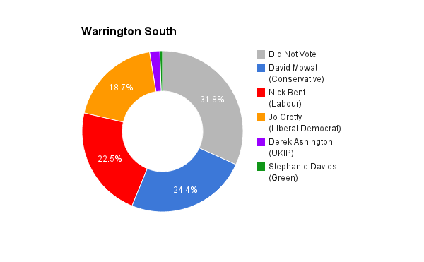 Warrington South