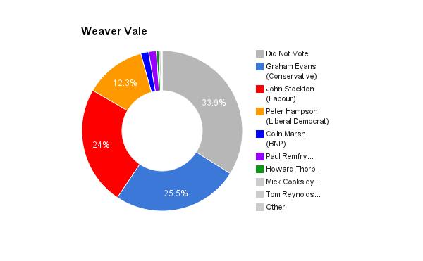 Weaver Vale