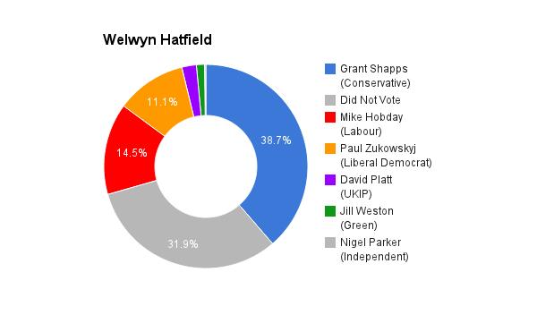 Welwyn Hatfield