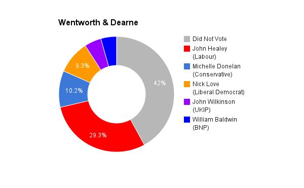 Wentworth _ Dearne