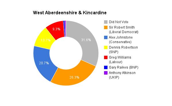 West Aberdeenshire _ Kincardine
