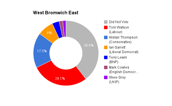West Bromwich East