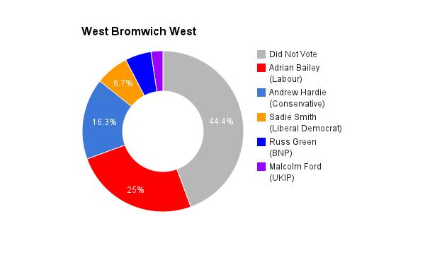 West Bromwich West