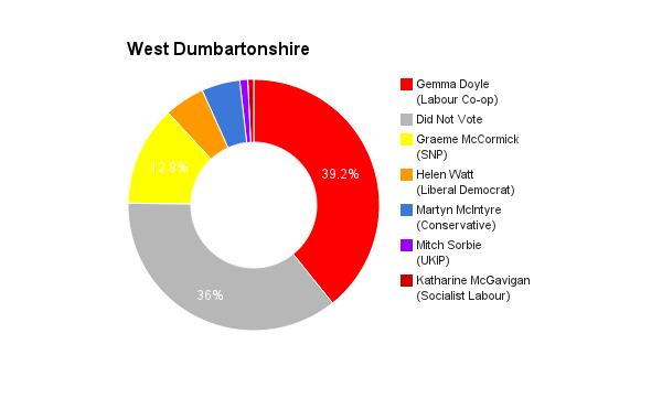 West Dumbatonshire