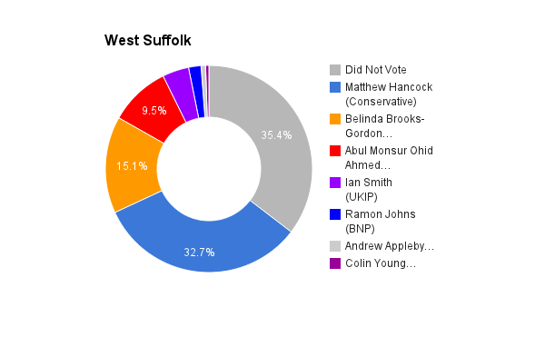 West Suffolk