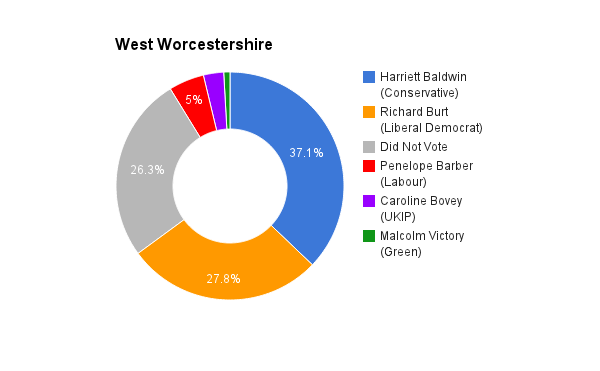 West Worcestershire