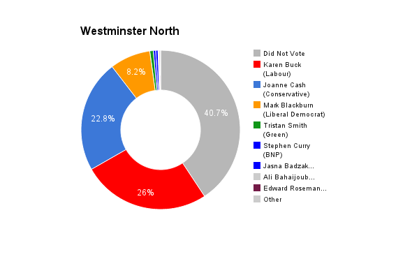 Westminster North