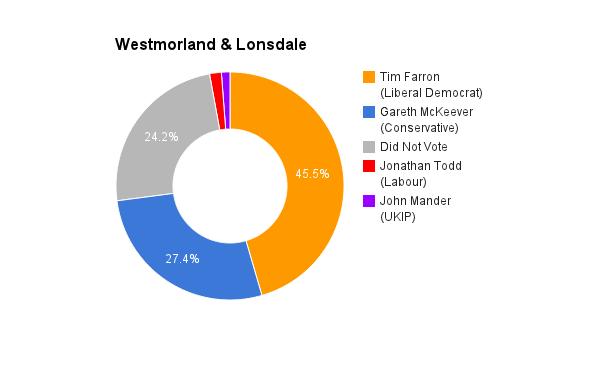 Westmorland _ Lonsdale