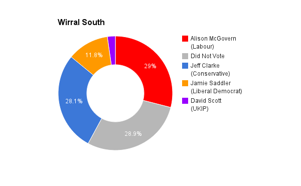 Wirral South