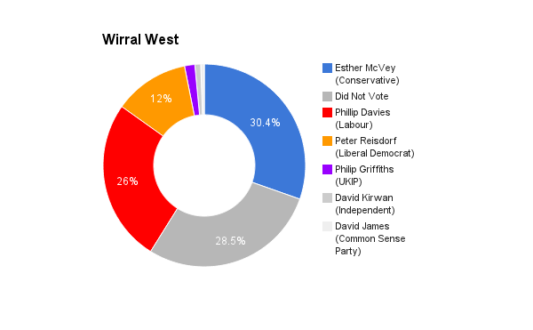 Wirral West