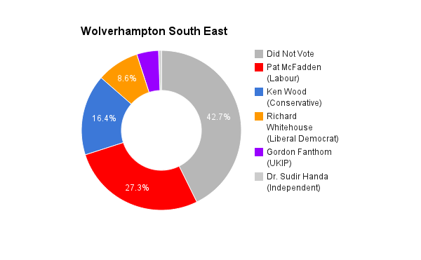 Wolverhampton South East