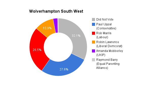 Wolverhampton South West