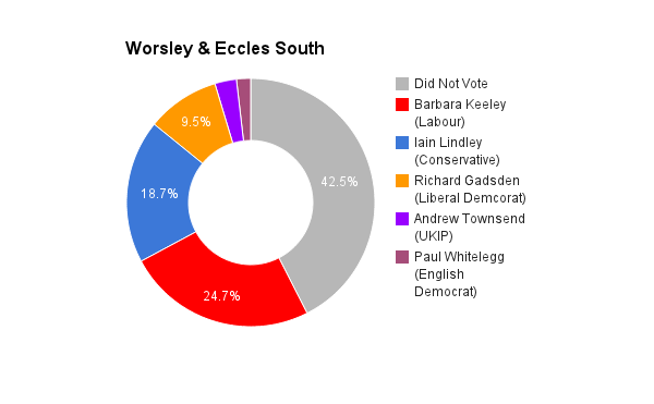 Worsley _ Eccles South
