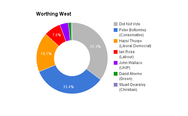 Worthing West