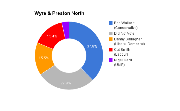 Wyre _ Preston North