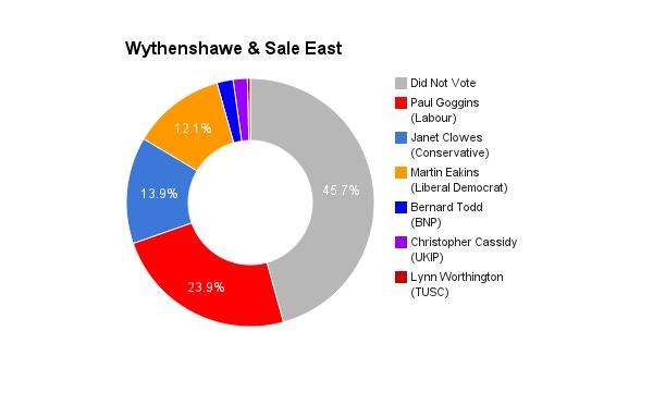 Wythenshawe _ Sale East