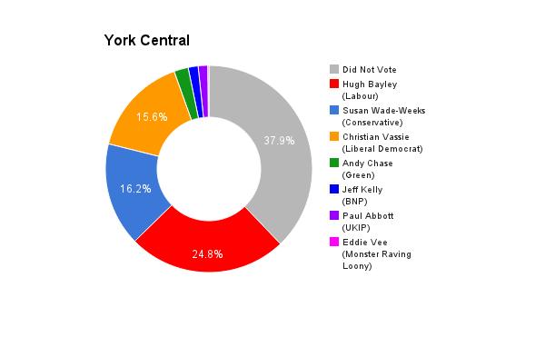 York Central