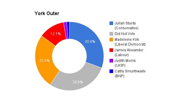 York Outer